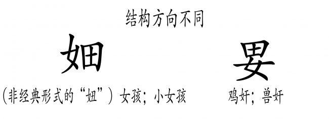 """<b>图19:</b>右边的""""田""""字亚结构表明该字是一个目标,如同其在汉字""""㑤""""(妓女)中的功能一样。这个""""田""""字是否可能是代表""""十字标记了繁殖的核心点""""?同时,含义是""""狩猎""""的""""畋""""字中也有""""田""""。"""