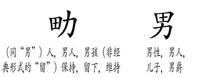 """<b>图20:</b>这与图19中的例子相似,但是本例中的定义更容易预测。""""田""""加上""""体力,力气"""",就产生了""""男性"""",且无论是上下还是左右结构。而上面的""""女""""加""""田""""的例子中,因为组合方向不同则产生了不同的含义。(""""力""""其实是""""刀""""的变形。其根源可能可以追溯为""""男性的生殖器"""",即力量的终极表达:繁殖)。"""