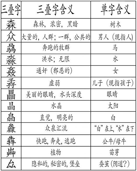 图23:三叠字的部分例子