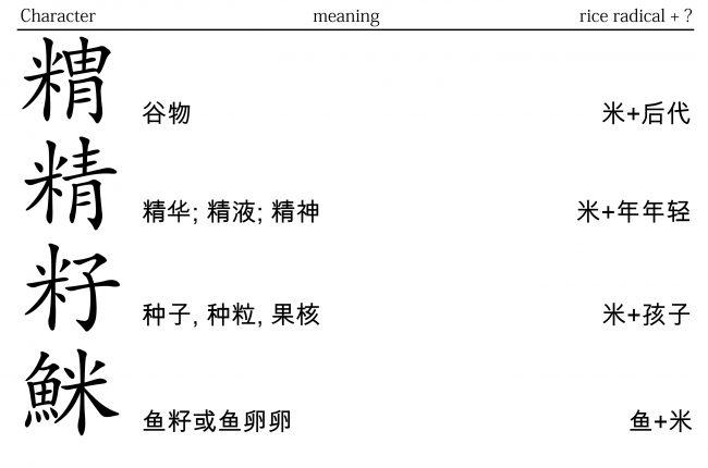 """<strong>图33:</strong> """"米""""加上另一个汉字代表""""生命体发育前期"""",所以""""米""""代表的是""""种子""""。"""