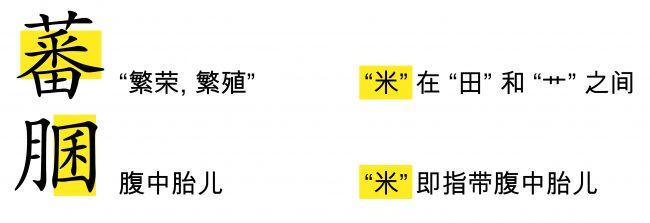 """<strong>图35:</strong>:""""米""""可以代替繁殖力"""
