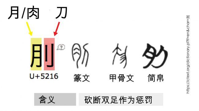 <strong>图38:</strong>该汉字的简洁性令人吃惊:肉+刀=失去双足